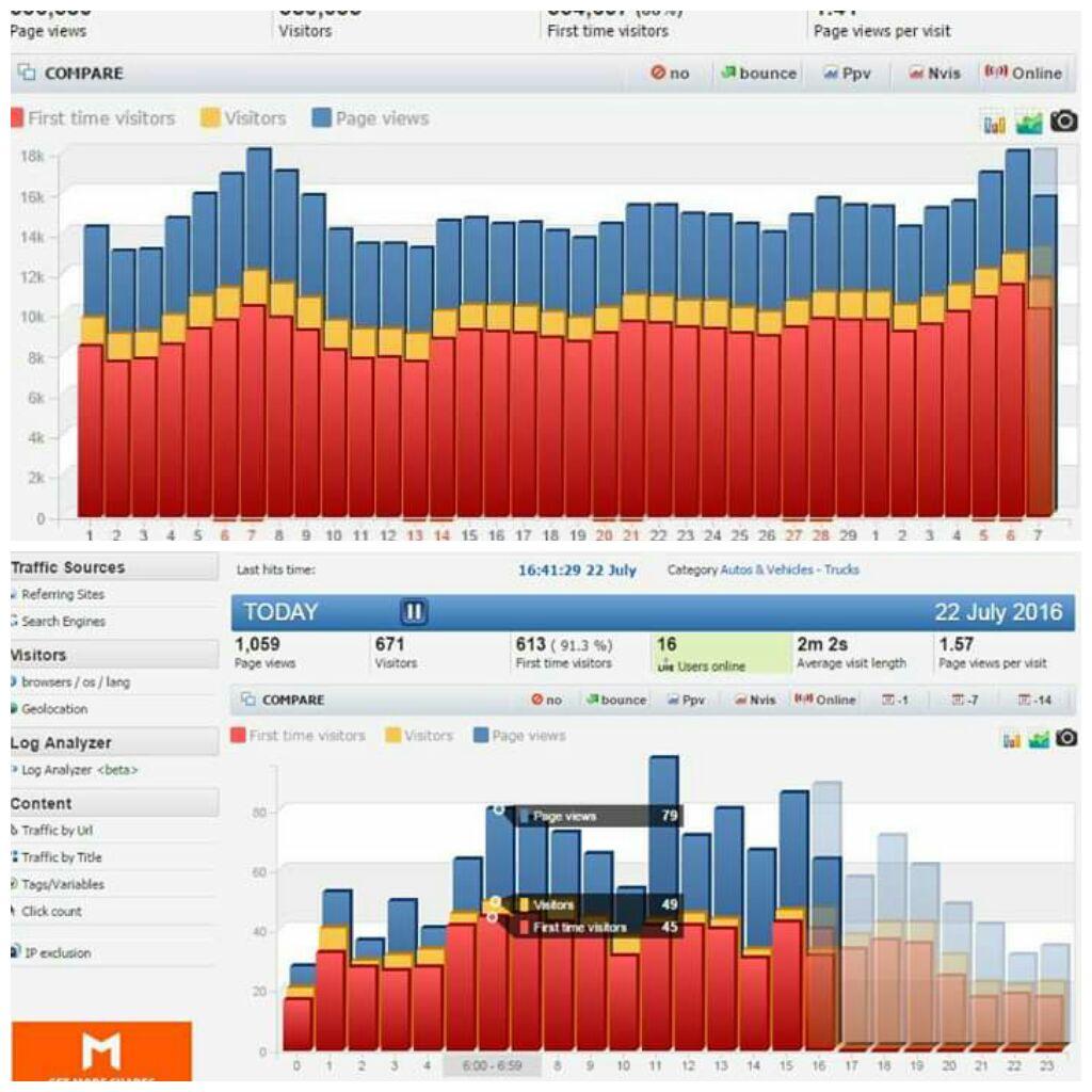 Jumlah Traffic Apakah Menentukan Pembatasan Iklan Google Adsense